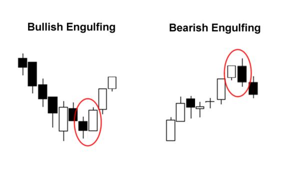 bullish-bearish-engulfing
