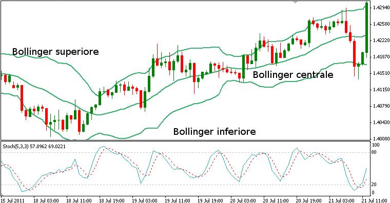 Come Usare Le Bande di Bollinger Nel Forex Trading