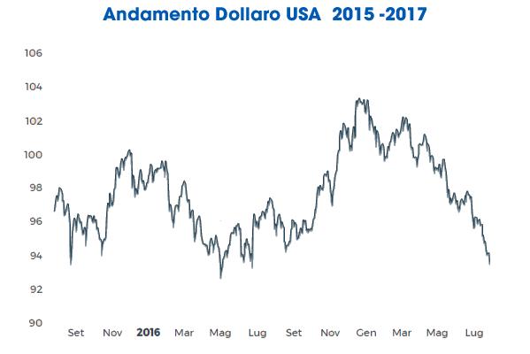 andamento euro dollaro