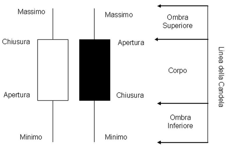 Grafici Forex: Le Candele Giapponesi